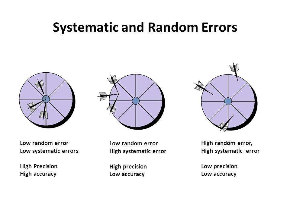 error accuracy and precision pdf
