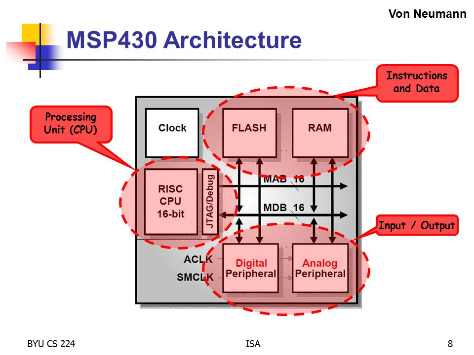 S03 instruction set architecture ppt download for Architecture von neumann