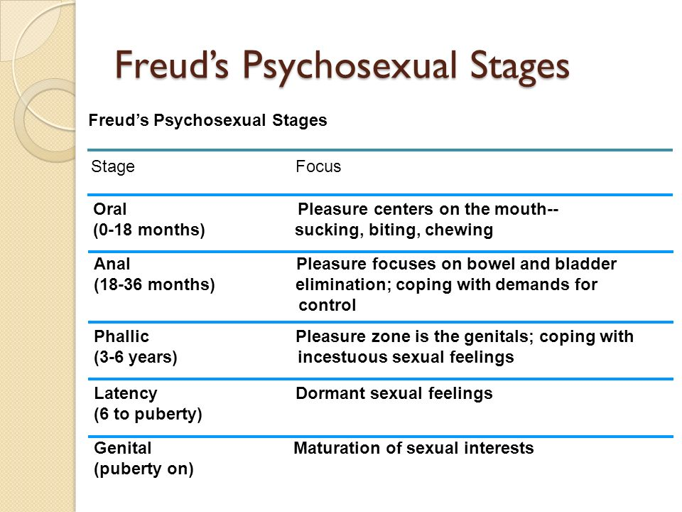 freud's psychosexual stages of development essay