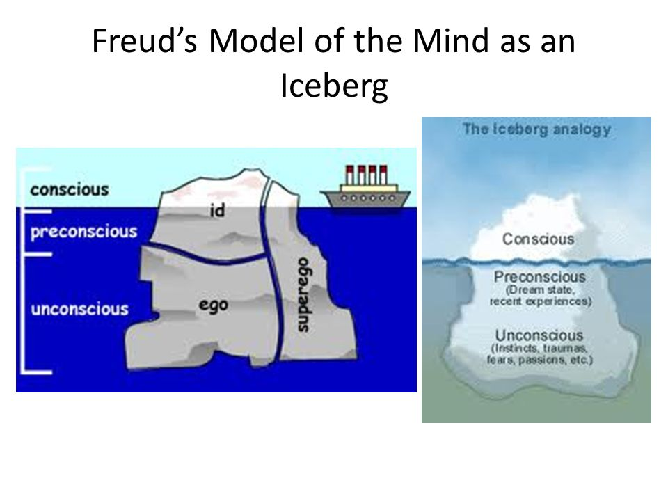 sigmund freud's structural model of the View notes - freud's structural model of the psyche research paper starter - enotes from general 101 at ball state rowsnavigatestudyguide freud's structural model of.