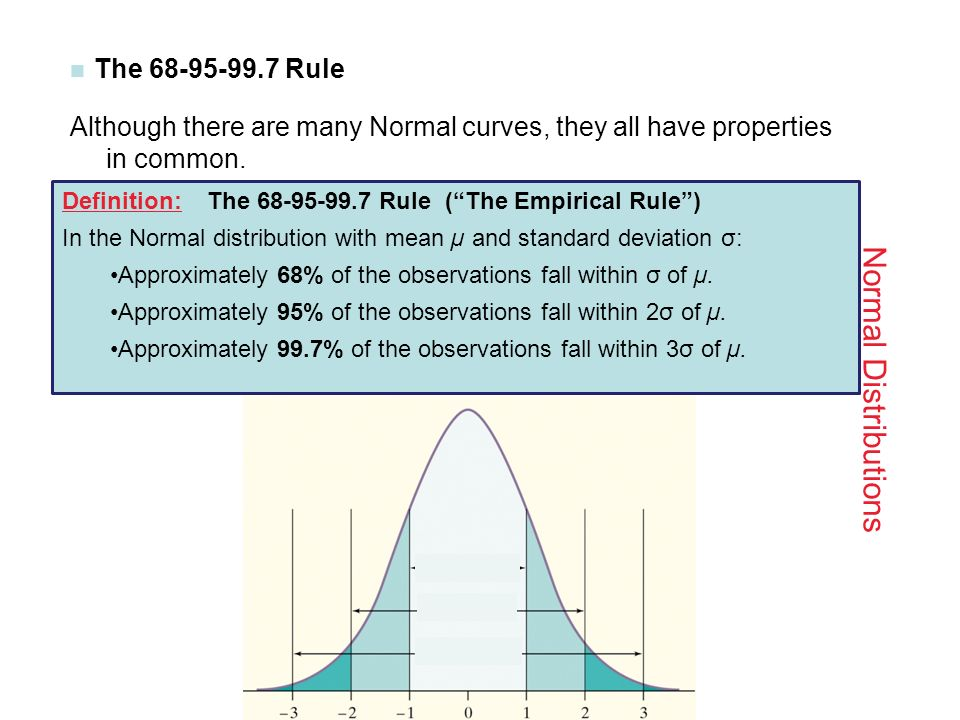 Normal Distribution Zscores put to use ppt download – Empirical Rule Worksheet