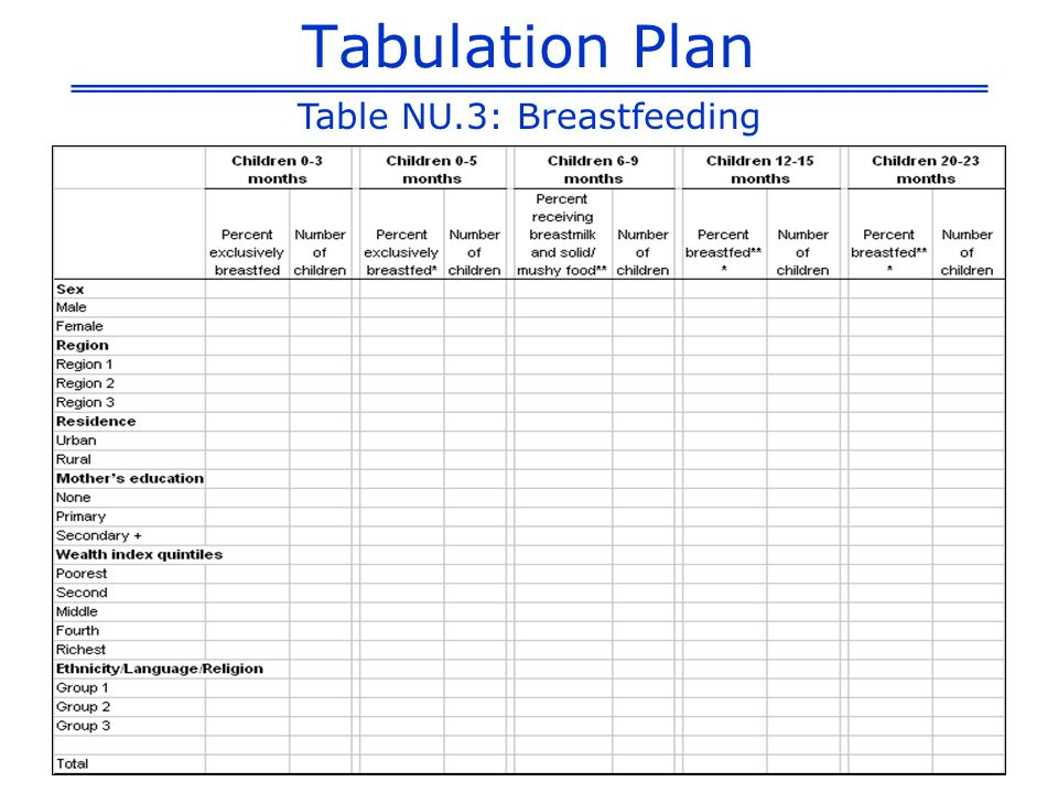 Table NU.3: Breastfeeding