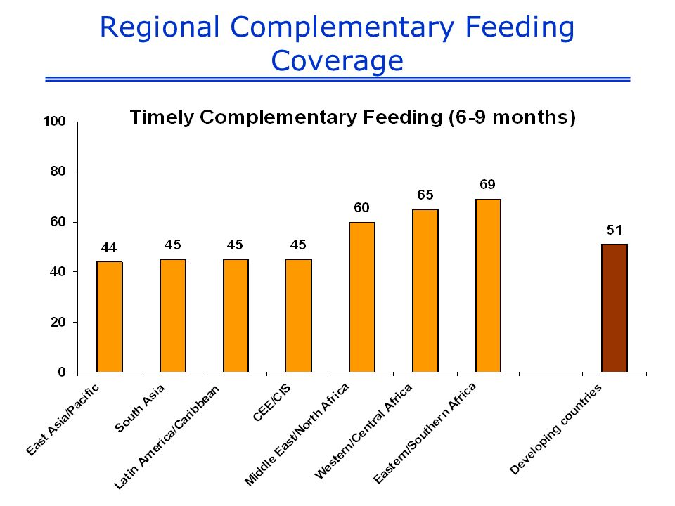 Regional Complementary Feeding Coverage