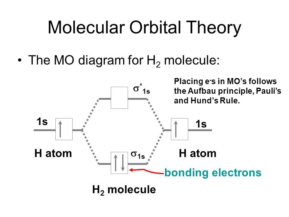Chapter 10: Covalent Bond Theories - ppt video online download H2 Molecular Orbital Diagram