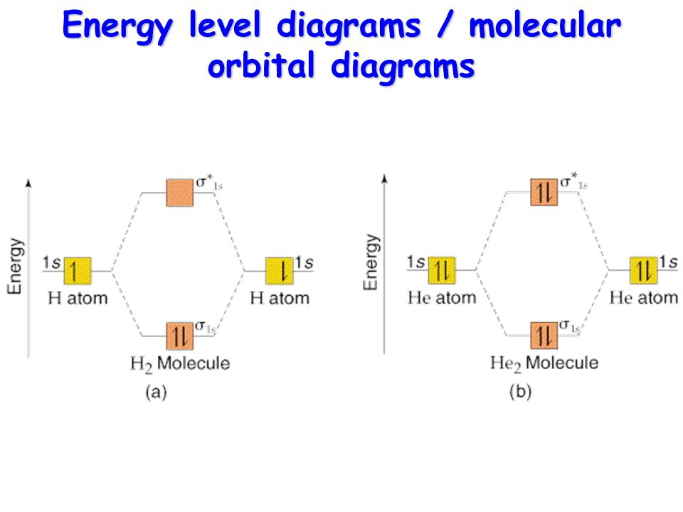 how to make an energy level diagram