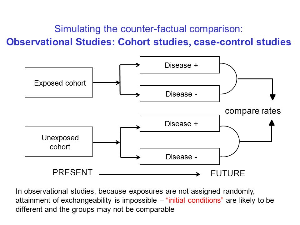 Randomized Controlled Trials Vs Observational Studies Autos Post