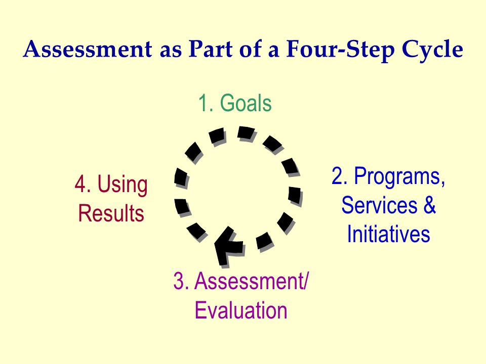 Assessment as Part of a Four-Step Cycle