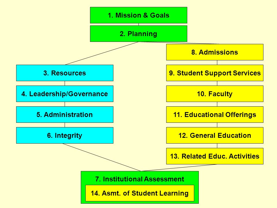 9. Student Support Services