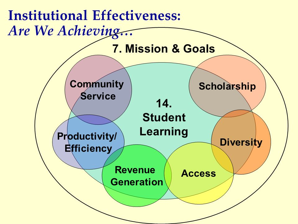 Institutional Effectiveness: Are We Achieving…