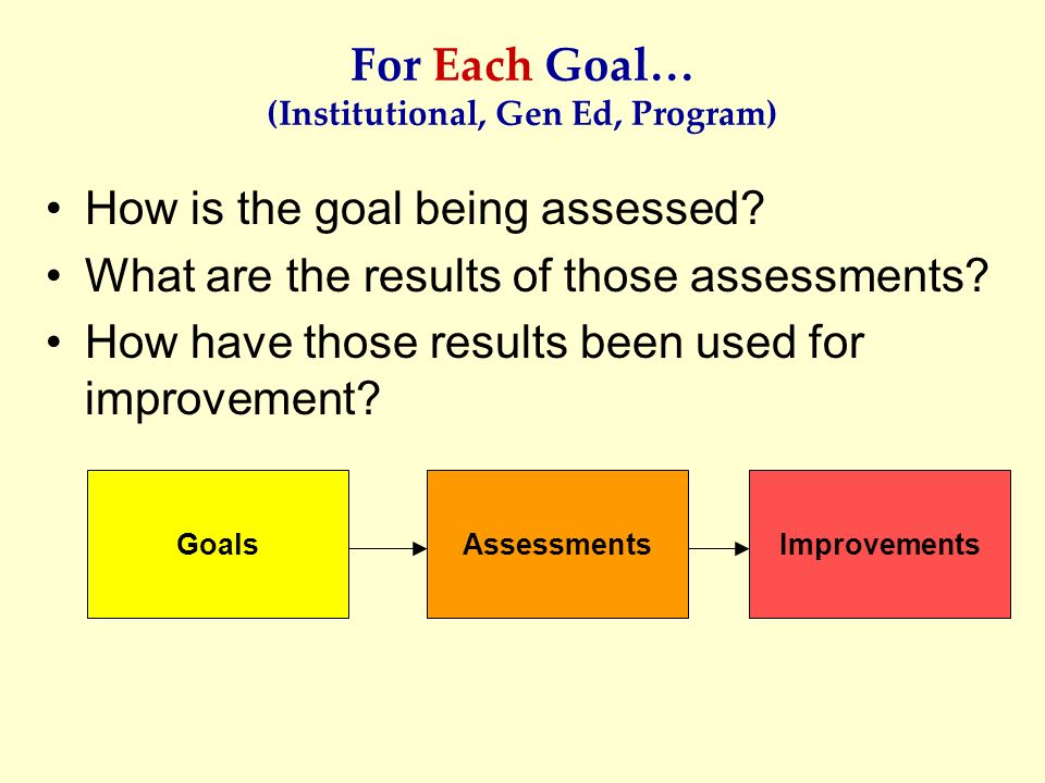 For Each Goal… (Institutional, Gen Ed, Program)