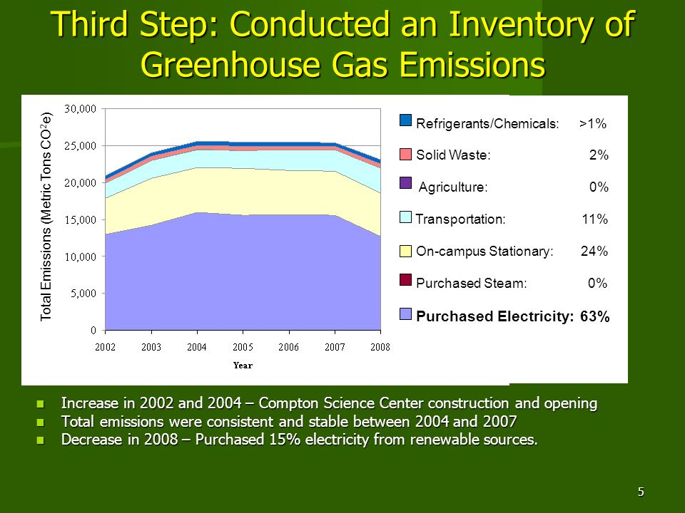 Third Step: Conducted an Inventory of Greenhouse Gas Emissions