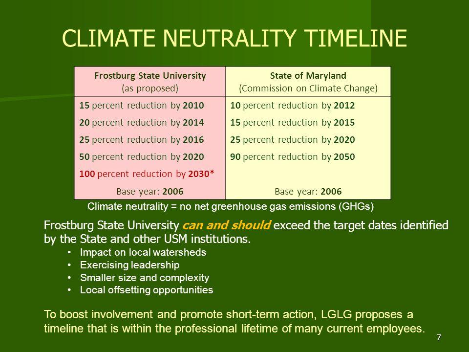 CLIMATE NEUTRALITY TIMELINE