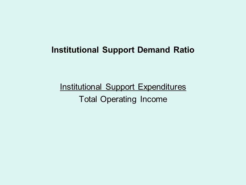 Institutional Support Demand Ratio