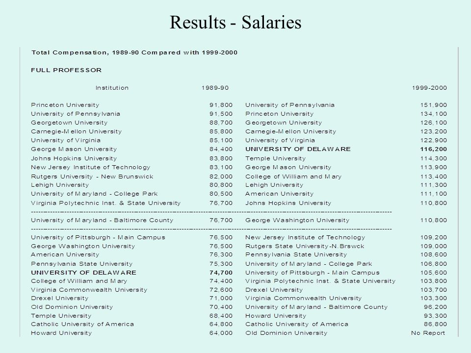 Results - Salaries