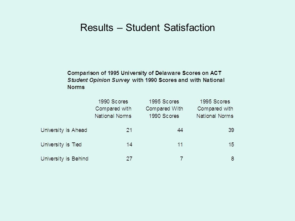Results – Student Satisfaction