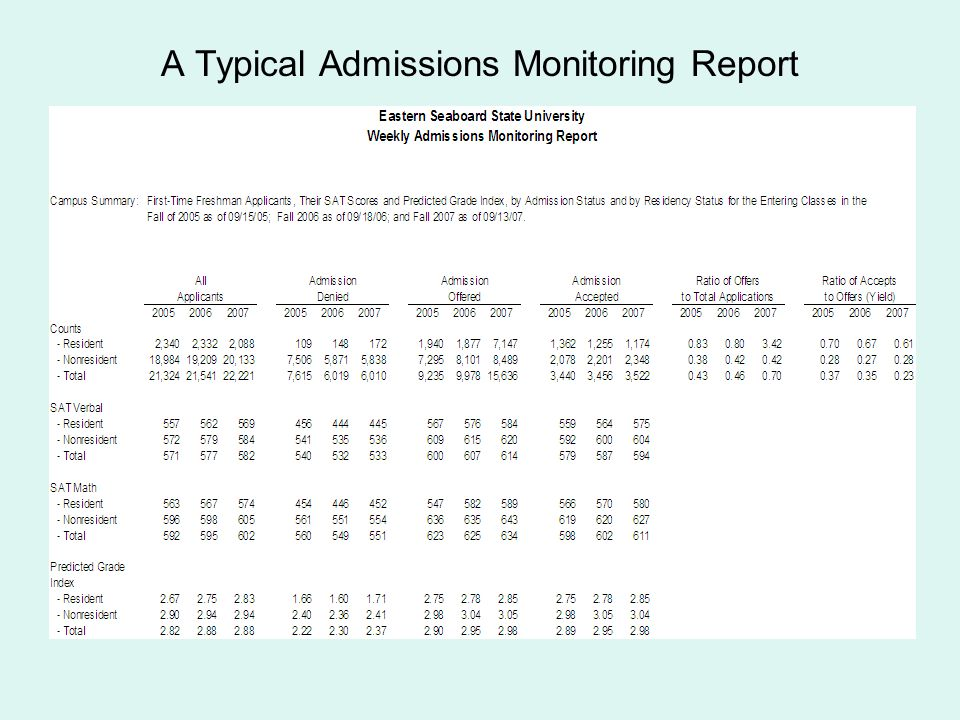 A Typical Admissions Monitoring Report
