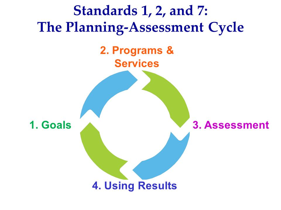 Standards 1, 2, and 7: The Planning-Assessment Cycle