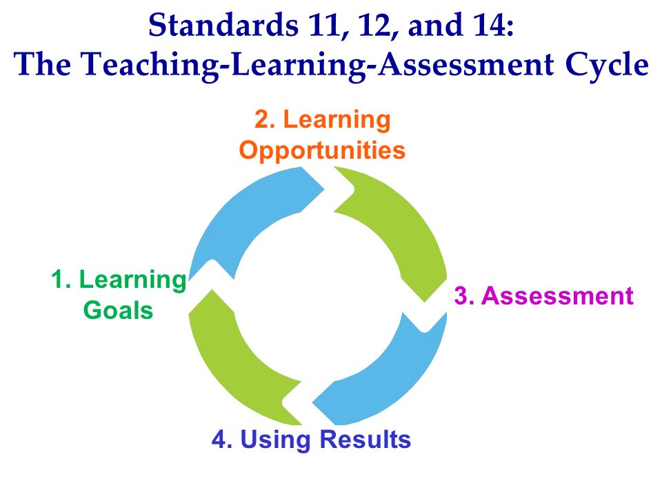 Standards 11, 12, and 14: The Teaching-Learning-Assessment Cycle