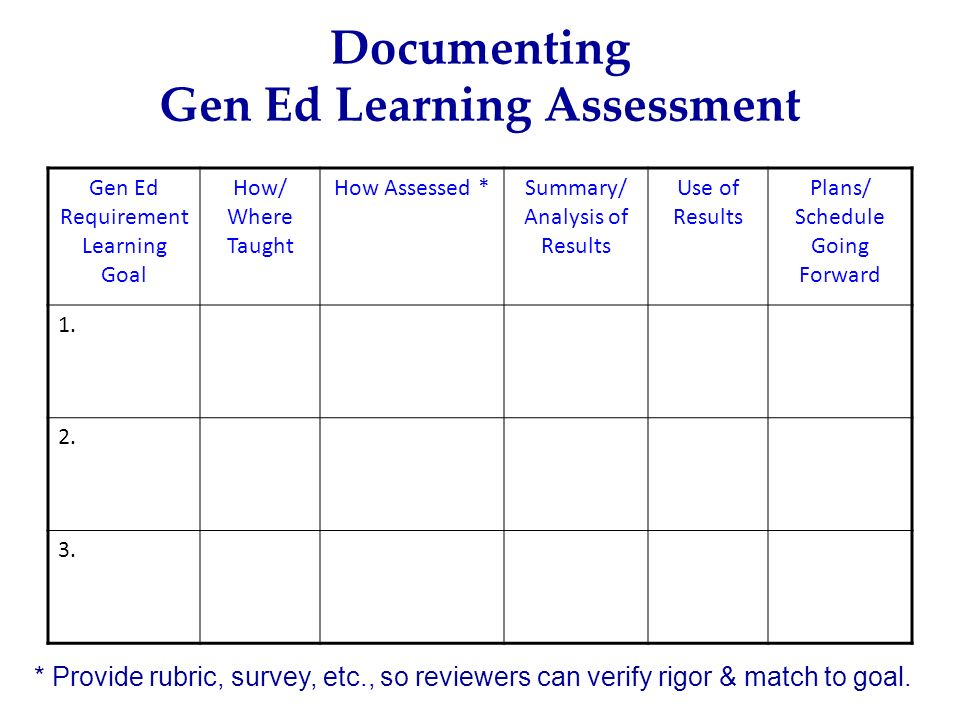 Documenting Gen Ed Learning Assessment