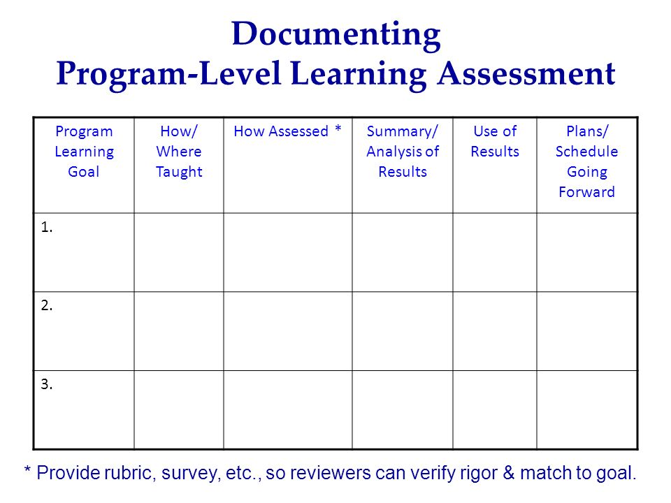 Documenting Program-Level Learning Assessment