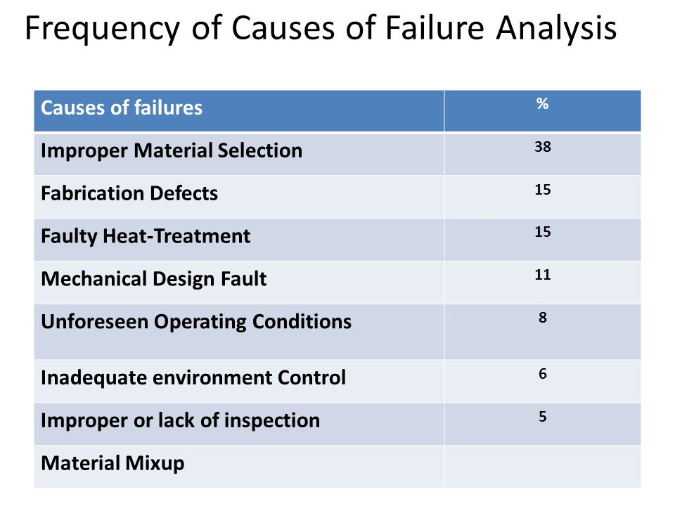 causes of material failure Further, the fundamental causes of failure associated with design, materials, manufacturing and service have been described in detail keywords: failure analysis, causes of failure, modes of failure, fatigue, creep.