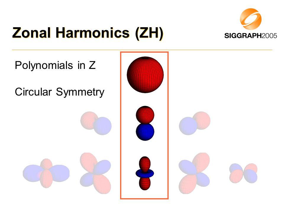 Zonal Harmonics (ZH) Polynomials in Z Circular Symmetry