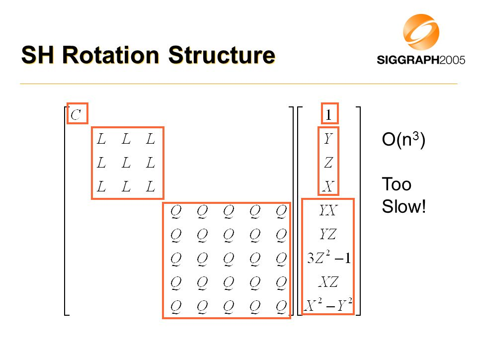 SH Rotation Structure O(n3) Too Slow!