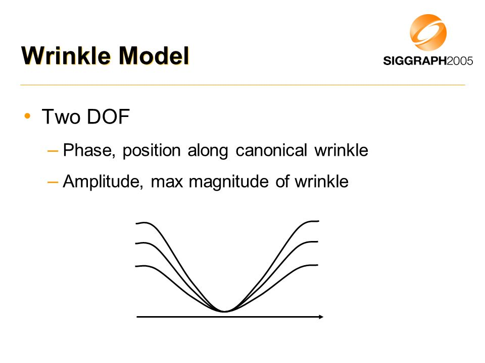 Wrinkle Model Two DOF Phase, position along canonical wrinkle