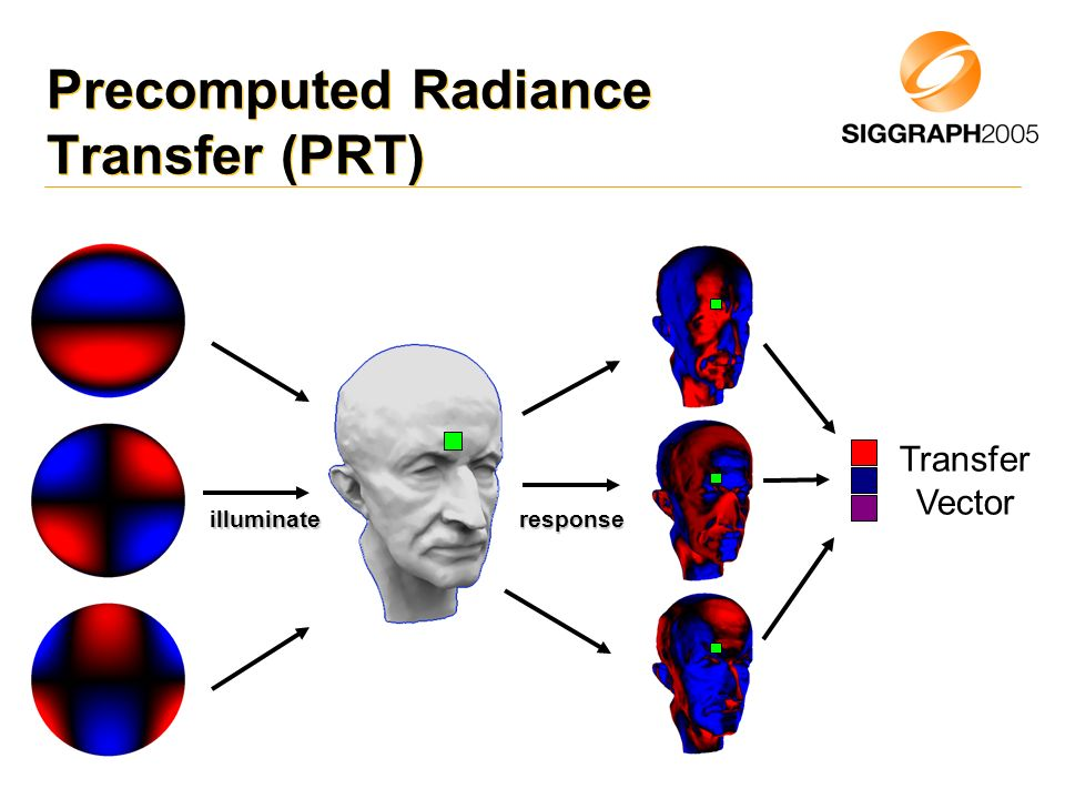 Precomputed Radiance Transfer (PRT)