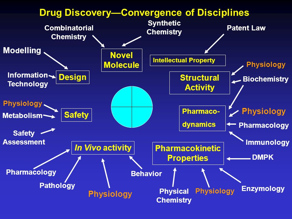 Drug Discovery—Convergence of Disciplines