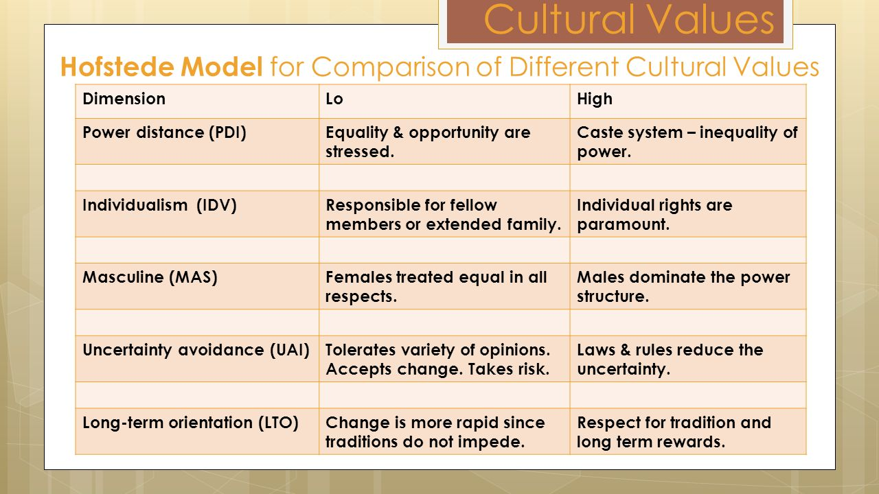 different cultural values This article discusses the impact of cultural values on the education of students cultural values drive a society's.