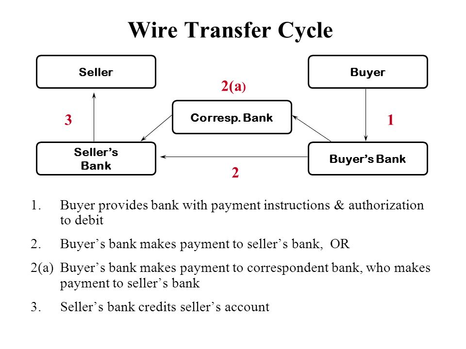 Us Bank International Wiring Instructions : International methods of payment ppt download