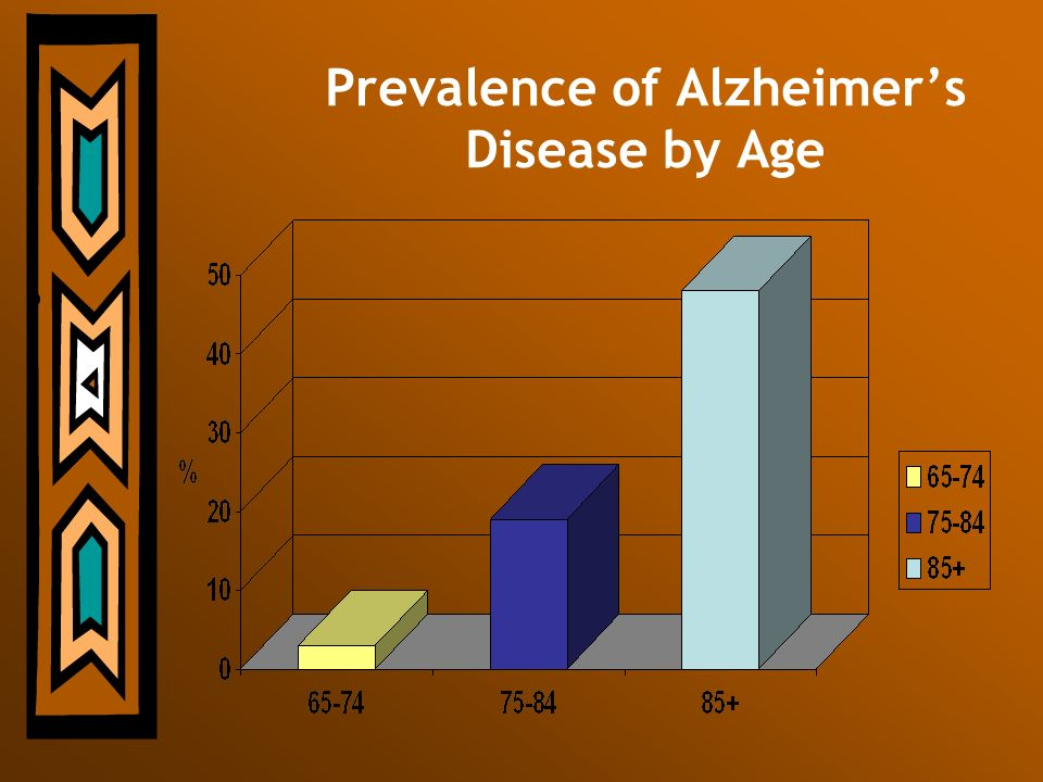 Prevalence of Alzheimer's Disease by Age