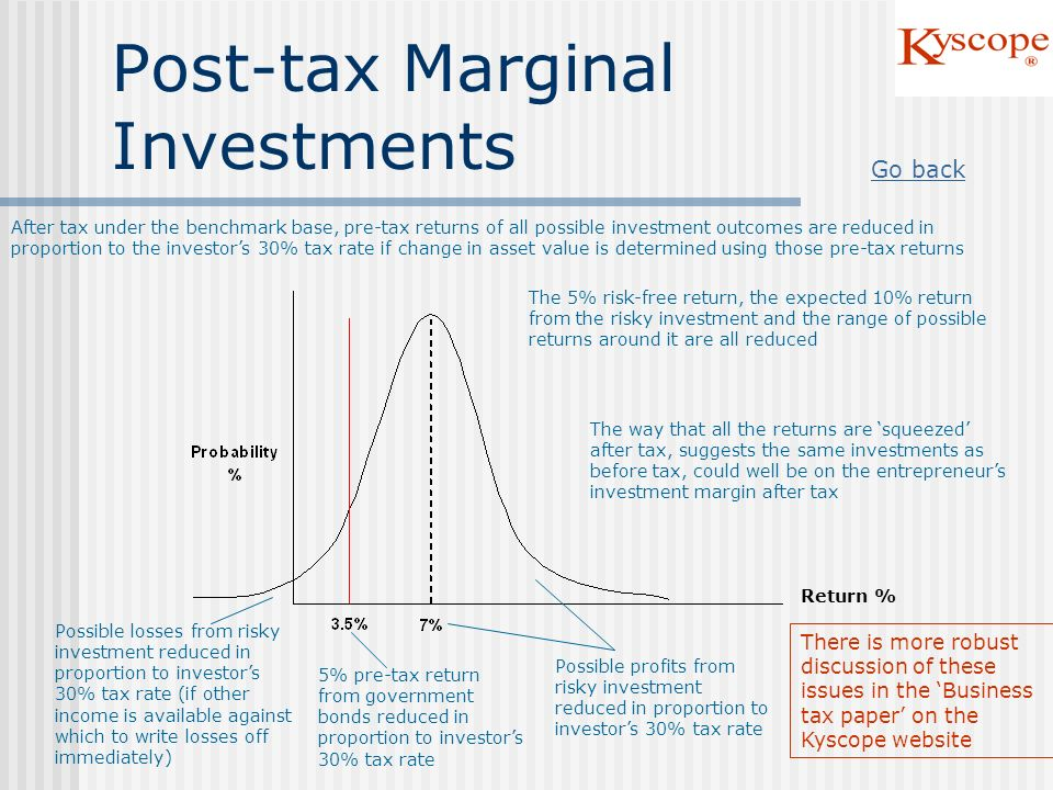 Post-tax Marginal Investments