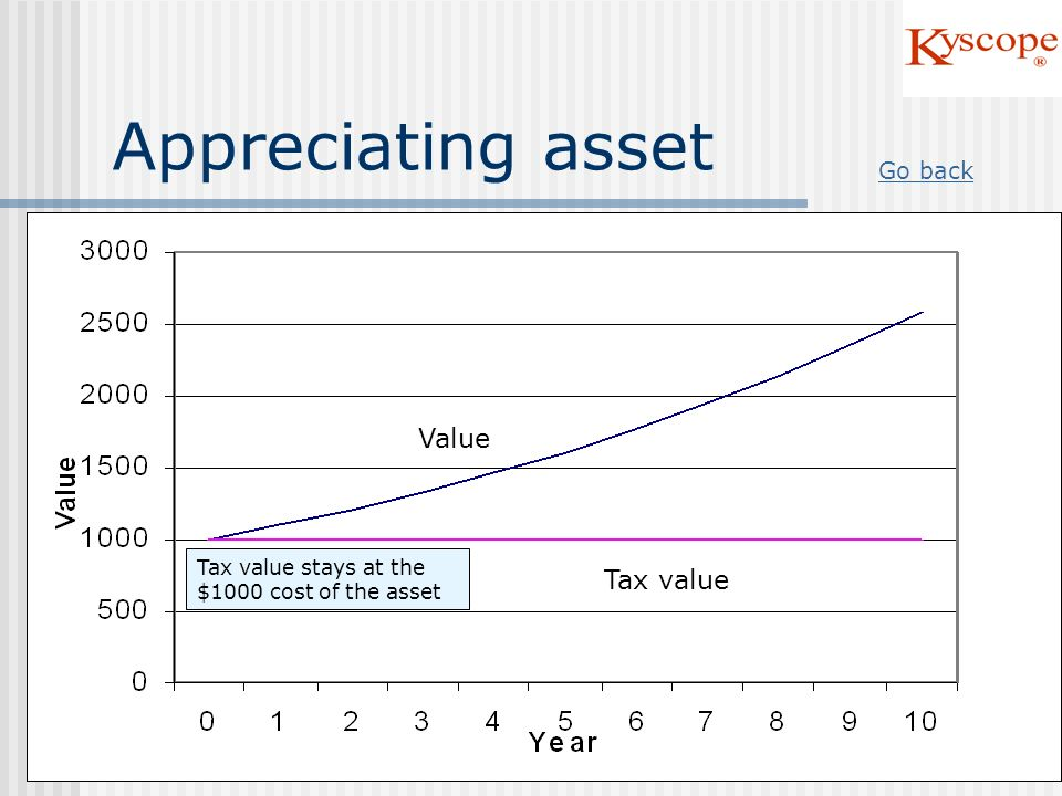 Appreciating asset Value Tax value Go back