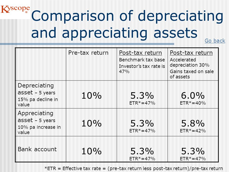 Comparison of depreciating and appreciating assets