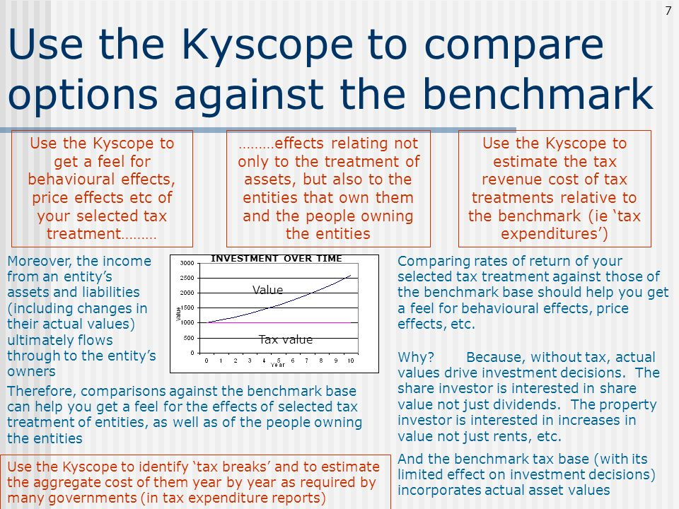 Use the Kyscope to compare options against the benchmark
