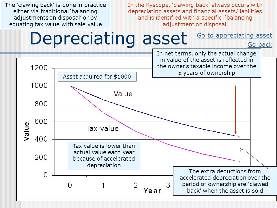 Depreciating asset Value Tax value Go to appreciating asset Go back