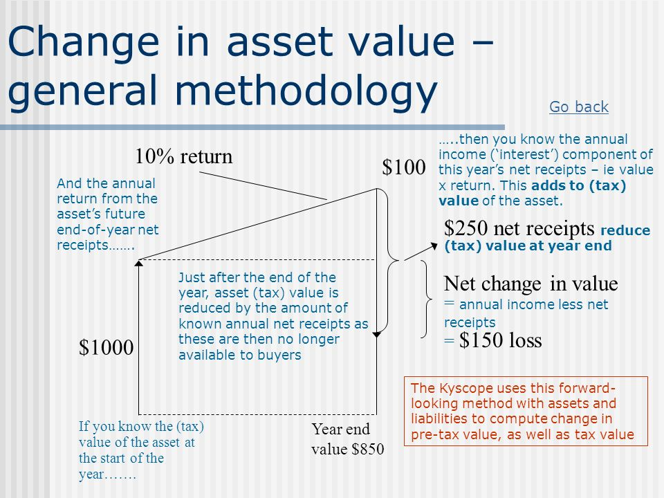 Change in asset value – general methodology