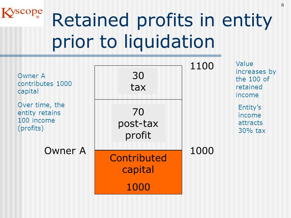 Retained profits in entity prior to liquidation