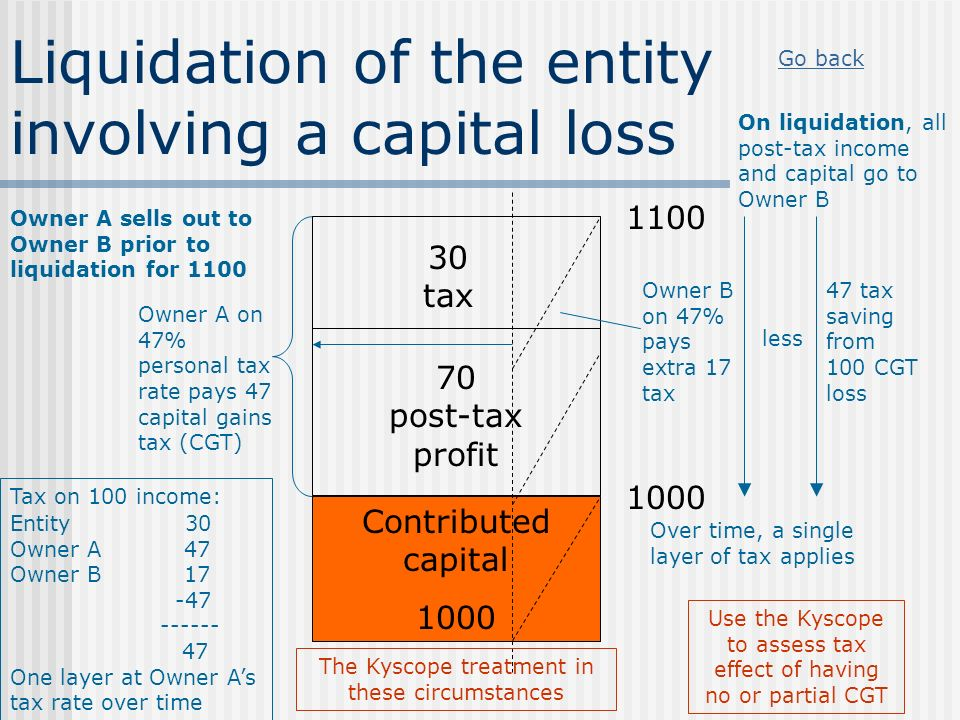 Liquidation of the entity involving a capital loss