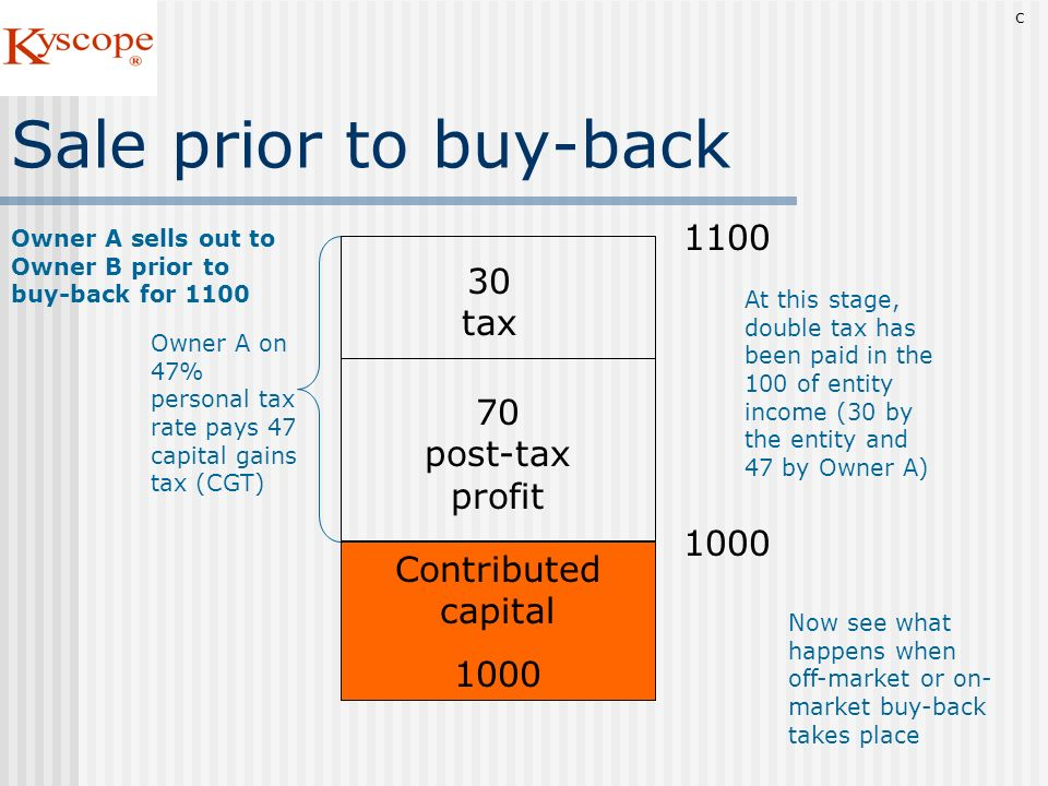 Sale prior to buy-back 1100 30 tax 70 post-tax profit 1000