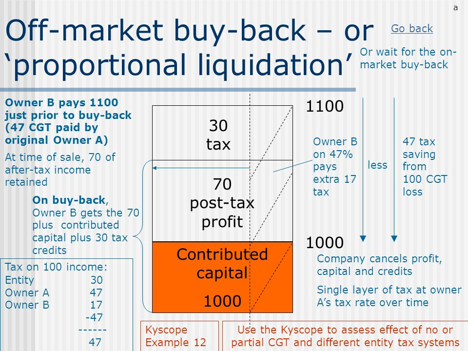 Off-market buy-back – or 'proportional liquidation'