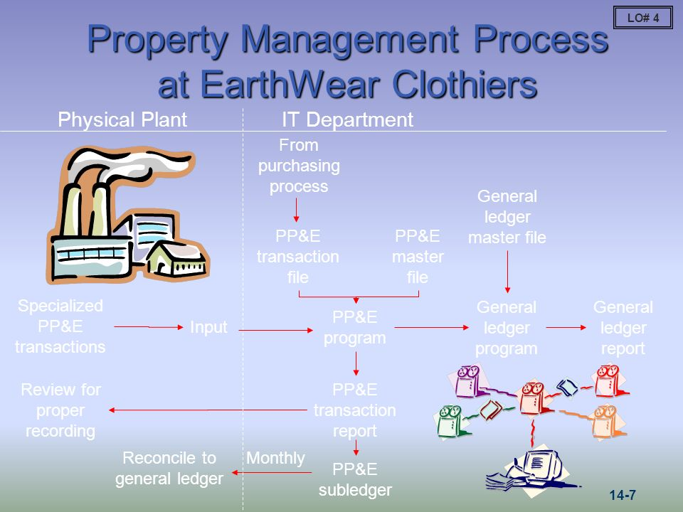 Property Management Process at EarthWear Clothiers