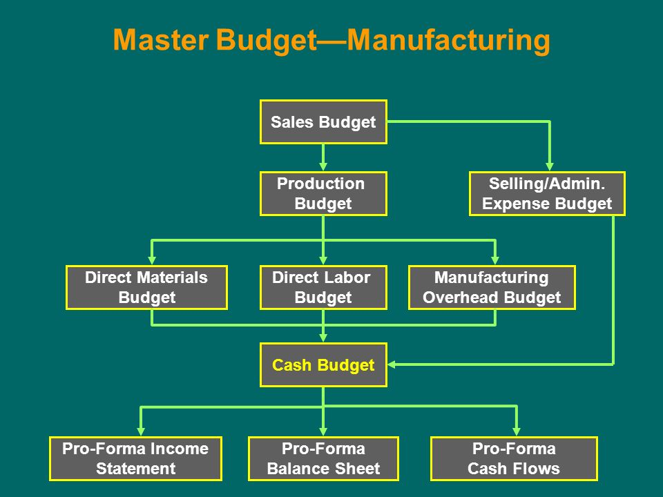 master budget for local manufacturing shop How much is it going to cost you to start the business you've dreamed of the truth is that no business is the same and many micro-businesses can.