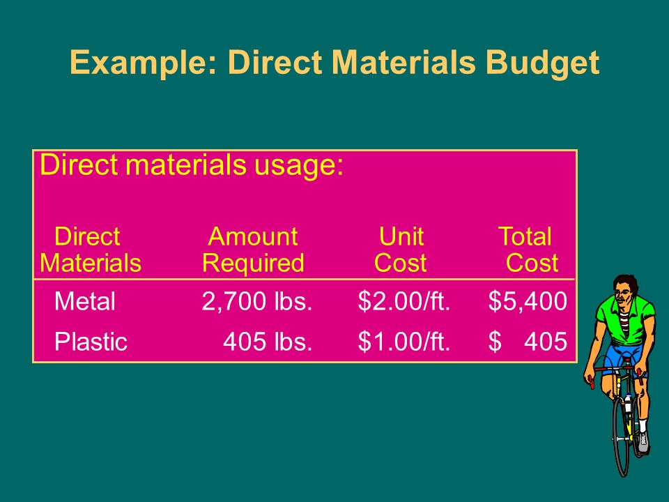 master budget sales 84 700 less cost Solutions for homework  accounting 311 cost   and sales volume is low (less than 5,000 per year), the higher operating costs under the upgrade option are more .