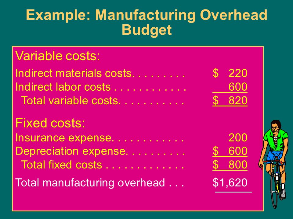 Insurance Expense Manufacturing Overhead