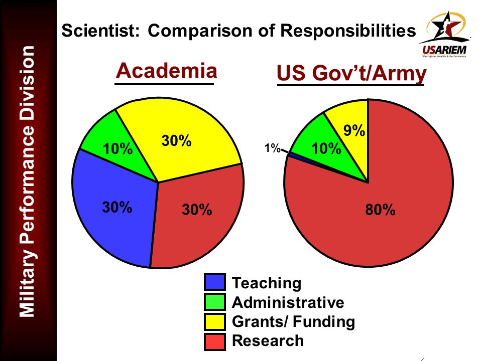 Academia US Gov't/Army