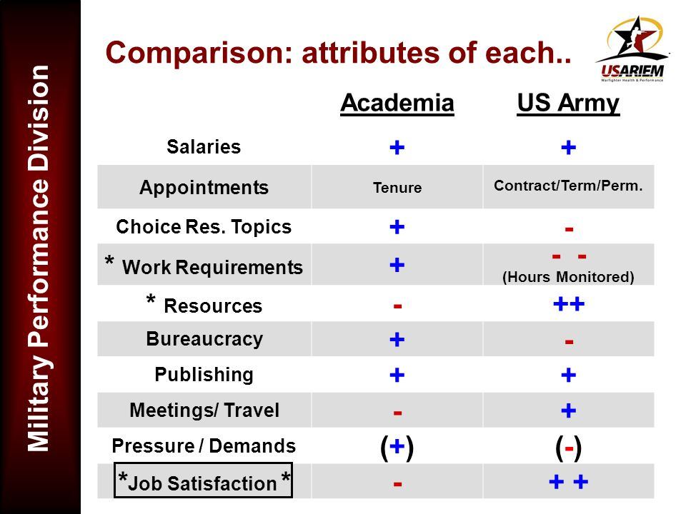 Comparison: attributes of each..