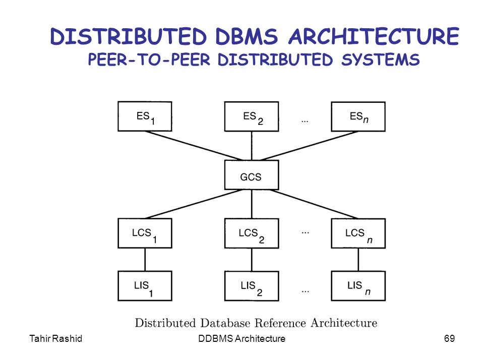 DISTRIBUTED DBMS ARCHITECTURE PEER TO PEER DISTRIBUTED SYSTEMS